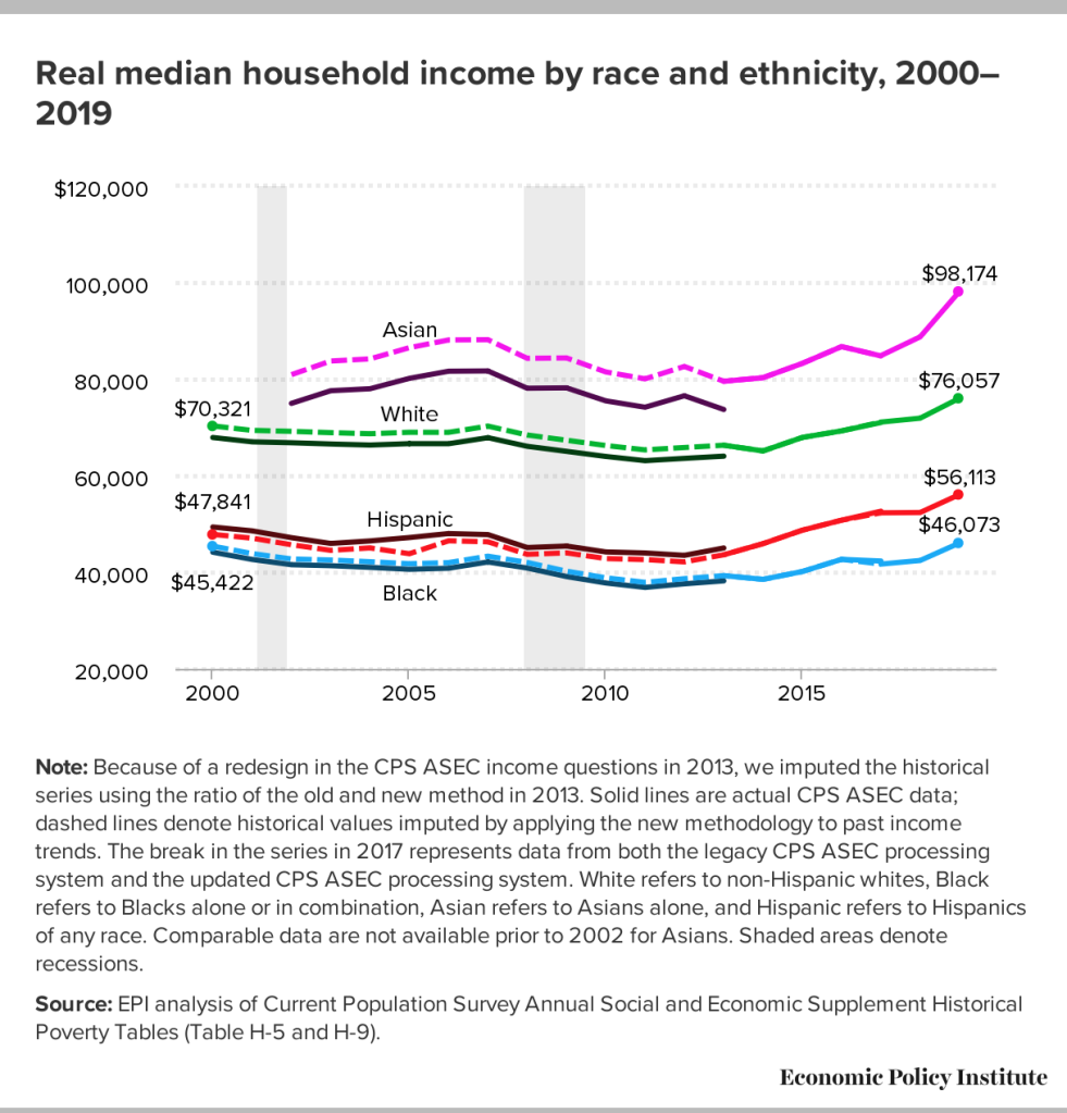 Income difference between different racial groups